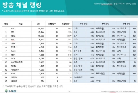 인사이트봄 5월 방송 채널 랭킹