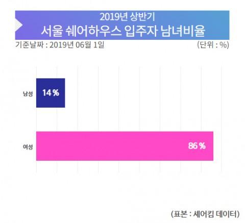 2019년 상반기 서울 쉐어하우스 입주자 남녀비율