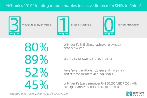 MYbank's 310 lending model enables inclusive finance for SMEs in China