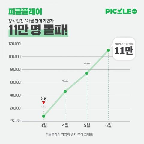 피클플레이가 3개월 만에 기록한 수치