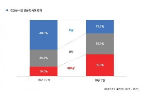 서울 방문 환영 비율 변화