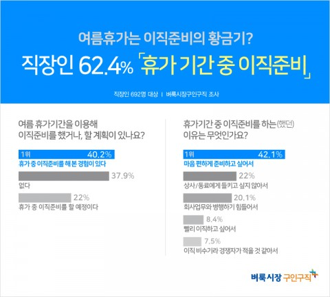 벼룩시장구인구직이 직장인 692명을 대상으로 설문조사한 결과 40.2%는 휴가 중 이직 준비를 해 본 경험이 있다고 답했다