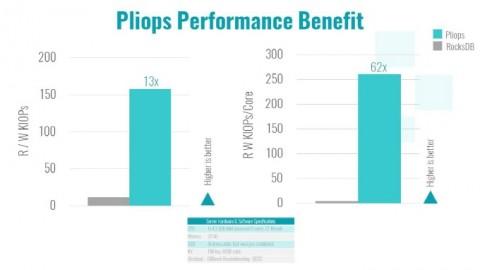 Pliops Storage Processor는 RocksDB 소프트웨어보다 코어당 읽기 쓰기 성능이 60배 이상 향상되었다