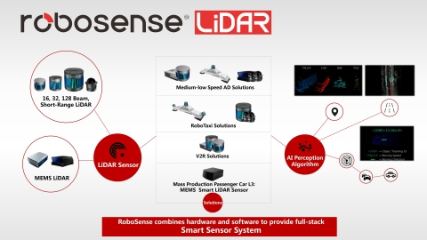 로보센스 스마트 라이더 센서 시스템