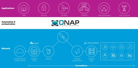 ExpressRoute with ONAP service orchestration