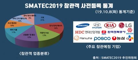 SMATEC2019 참관객 사전등록 통계