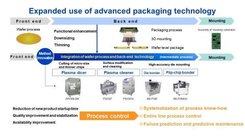 첨단 패키징 기술의 사용 확장