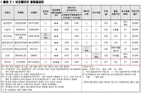 보조배터리 종합결과표, 자료제공: 한국소비자원