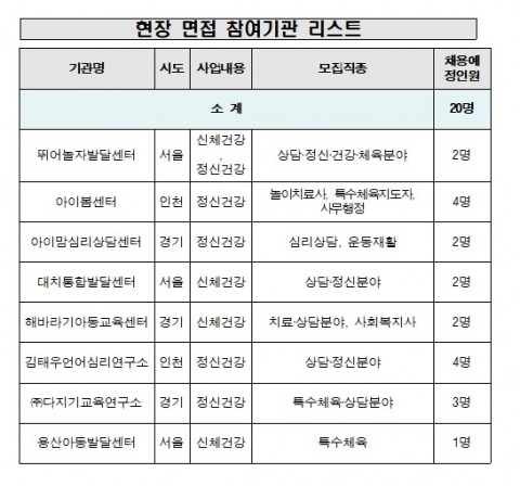 현장 면접 참여기관 리스트(기관명/소재지/설립연도/채용내용 및 인원)