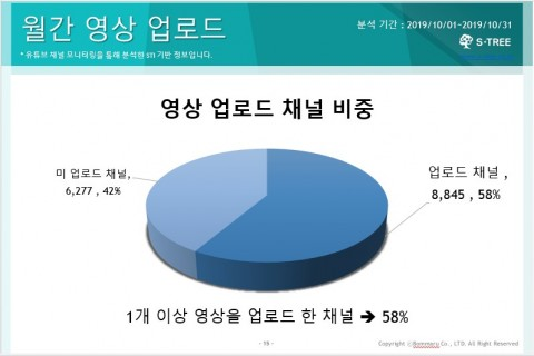 10월 월간 영상 업로드 채널 비중 현황