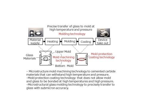 유리성형기술: 주형프로세싱 기술, 주형보호코팅 기술, 주형 기술
