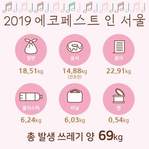 2019 에코페스트 인 서울 발생 쓰레기 양