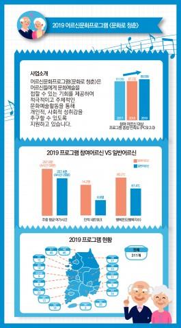 2019 어르신문화프로그램 인포그래픽
