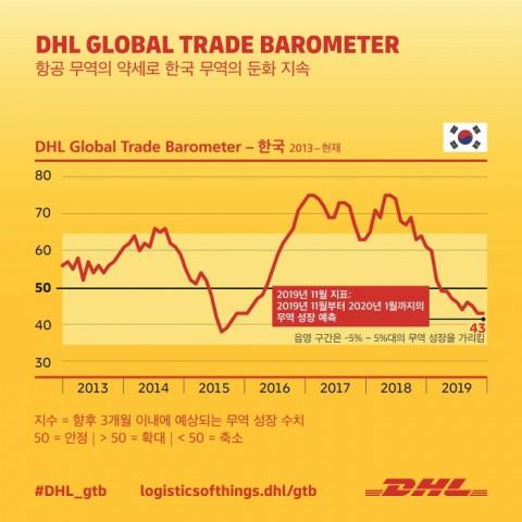 DHL Global Trade Barometer는 한국의 무역 전망이 성장을 나타내는 기준점인 50포인트 아래로 떨어져 43포인트를 기록할 것으로 예측했다