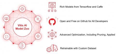 자일링스가 AI 추론 개발 플랫폼 바이티스 AI 다운로드 서비스를 시작한다