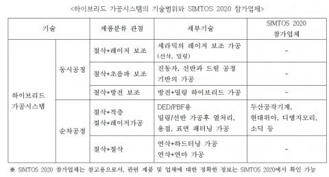 하이브리드 가공시스템의 기술범위와 SIMTOS 2020 참가업체