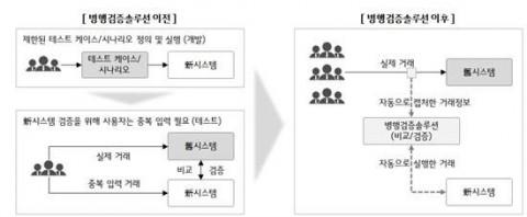 LG CNS 병행검증솔루션 개념도