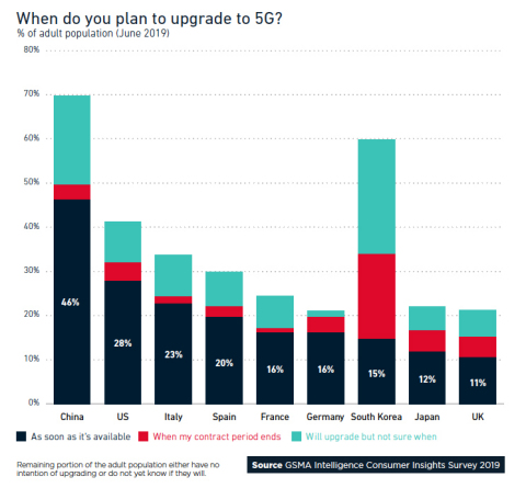 When do you plan to upgrade to 5G?