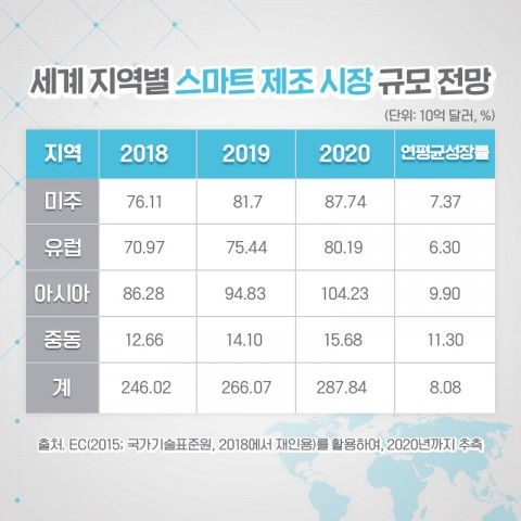 세계 지역별 스마트 제조 시장 규모 전망