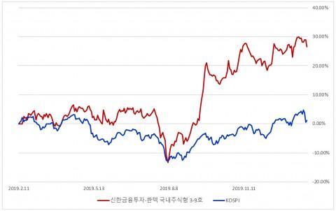 콴텍 국내주식형과 KOSPI 수익률 비교 그래프