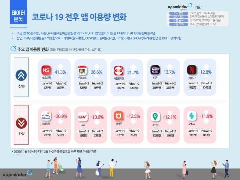 코로나19 전후 앱 이용량 변화
