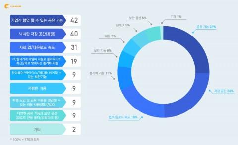 ASD코리아가 진행한 2020 클라우드 서비스 설문조사 결과