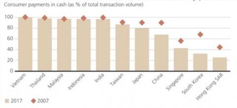 주요국 소비자 현금 결제 비율(출처- Euromonitor Passport, UBS)