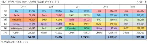 전기차(PHEV, BEV) OEM별 글로벌 판매대수 추이