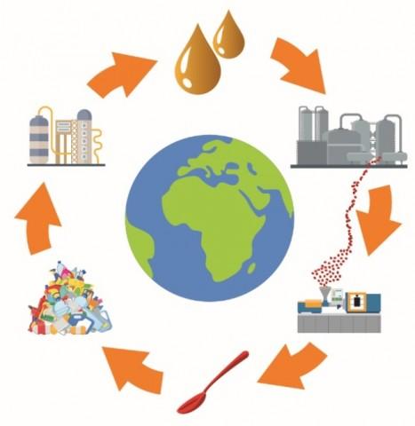 Cat-HTR, 촉매 수열 반응기 기술은 20분 안에 폐플라스틱을 오일로 변환시키고 이 오일은 다시 플라스틱 생산에 활용된다