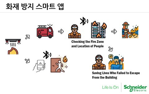 한국 '고그린2020' 우승팀의 화재로부터의 빌딩 안전을 위한 예지보전시스템