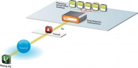 원격 데스크톱 솔루션을 이용해 원격지의 PC에서 사무실 내 자신의 PC로 안전하게 접속할 수 있다