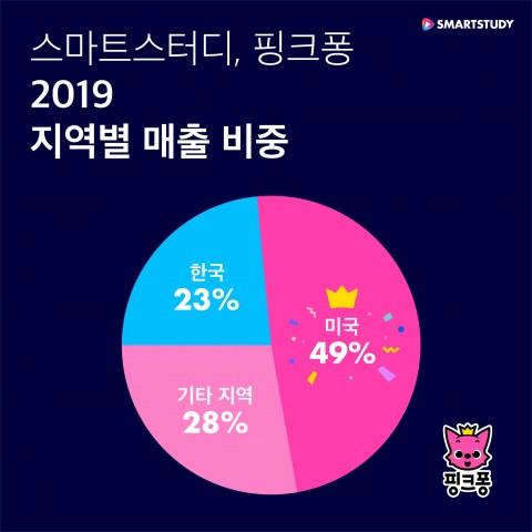 스마트스터디 핑크퐁 2019년 지역별 매출 비중