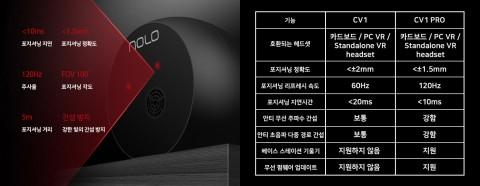 신제품 놀로 CV1 PRO 스펙과 기존 CV1 성능 비교표