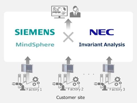 NEC와 지멘스가 제조 업계의 디지털화를 가속할 AI 모니터링 및 분석 솔루션 공급 제휴를 체결했다