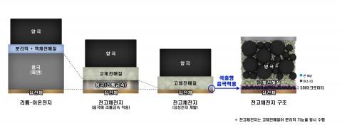 삼성전자 종합기술원 전고체전지 기술 관련 인포그래픽