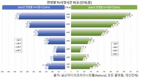 연령별 TV 시청시간 비교
