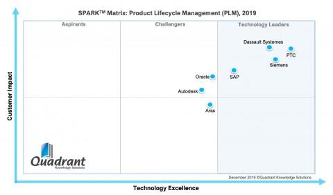 컨설팅 그룹 쿼드런트 널리지 솔루션(Quadrant Knowledge Solutions)의 스팍스(SPARX) 지표에 따르면 PTC 윈칠(Windchill)은 7개의 주요 PLM ...