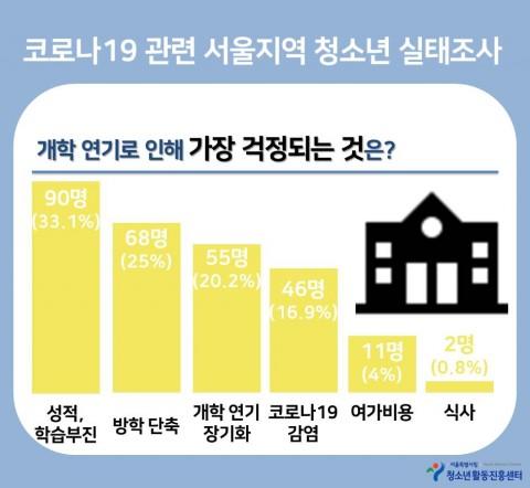 서울특별시립청소년활동진흥센터가 실시한 청소년 실태조사 결과