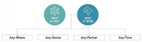 삼성물산이 인공지능·사물인터넷을 결합한 래미안 A.IoT 플랫폼을 개발했다