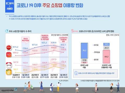 코로나19 이후 주요 쇼핑앱 이용량 변화
