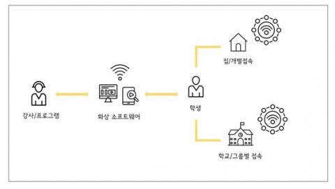 온라인 상호작용형 진로체험 '하자ON' 수업 구조도
