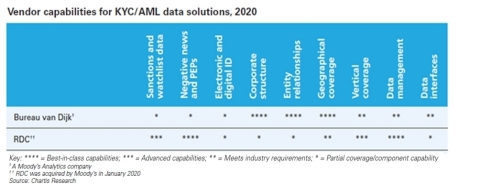KYC/AML 데이터 솔루션, 2020: 시장 및 공급업체 판도 보고서