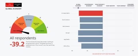 SAS가 EIU와 글로벌 비즈니스 바로미터 설문조사 결과를 발표했다