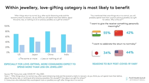 Within jewellery, love-gifting category is most likely to benefit