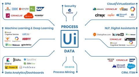UIPath의 에코시스템
