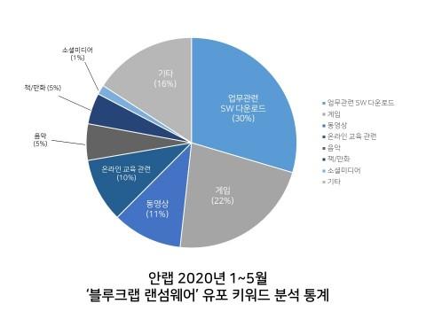 안랩 블루크랩 유포 키워드 분석 통계