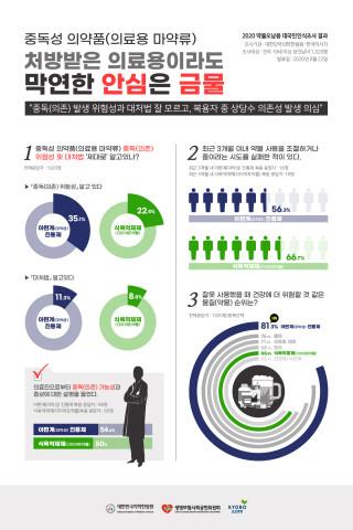 대한민국의학한림원 중독연구특별위원회 대국민인식조사 결과 인포그래픽