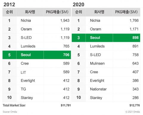 2012년, 2020년 LED 패키지 시장점유율