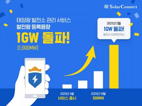 에너지 IT 플랫폼 솔라커넥트의 태양광 발전소 관리 서비스 '발전왕'에 등록된 발전소 용량이 1GW를 돌파했다