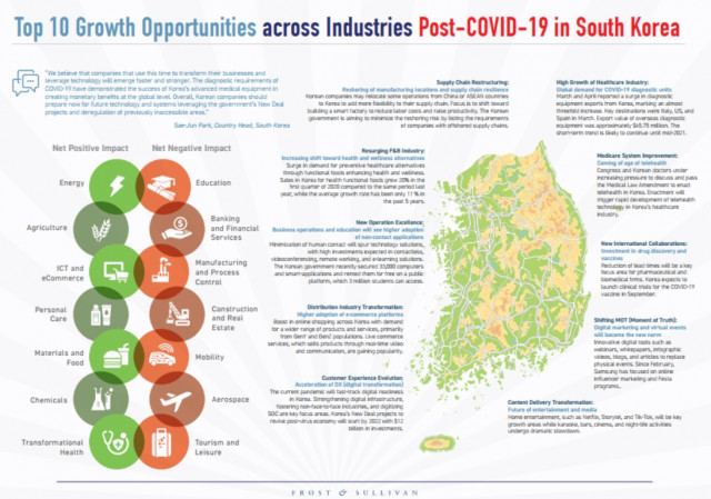 프로스트 앤드 설리번이 공개한 코로나19 시대 한국 산업 Top 10 성장 기회